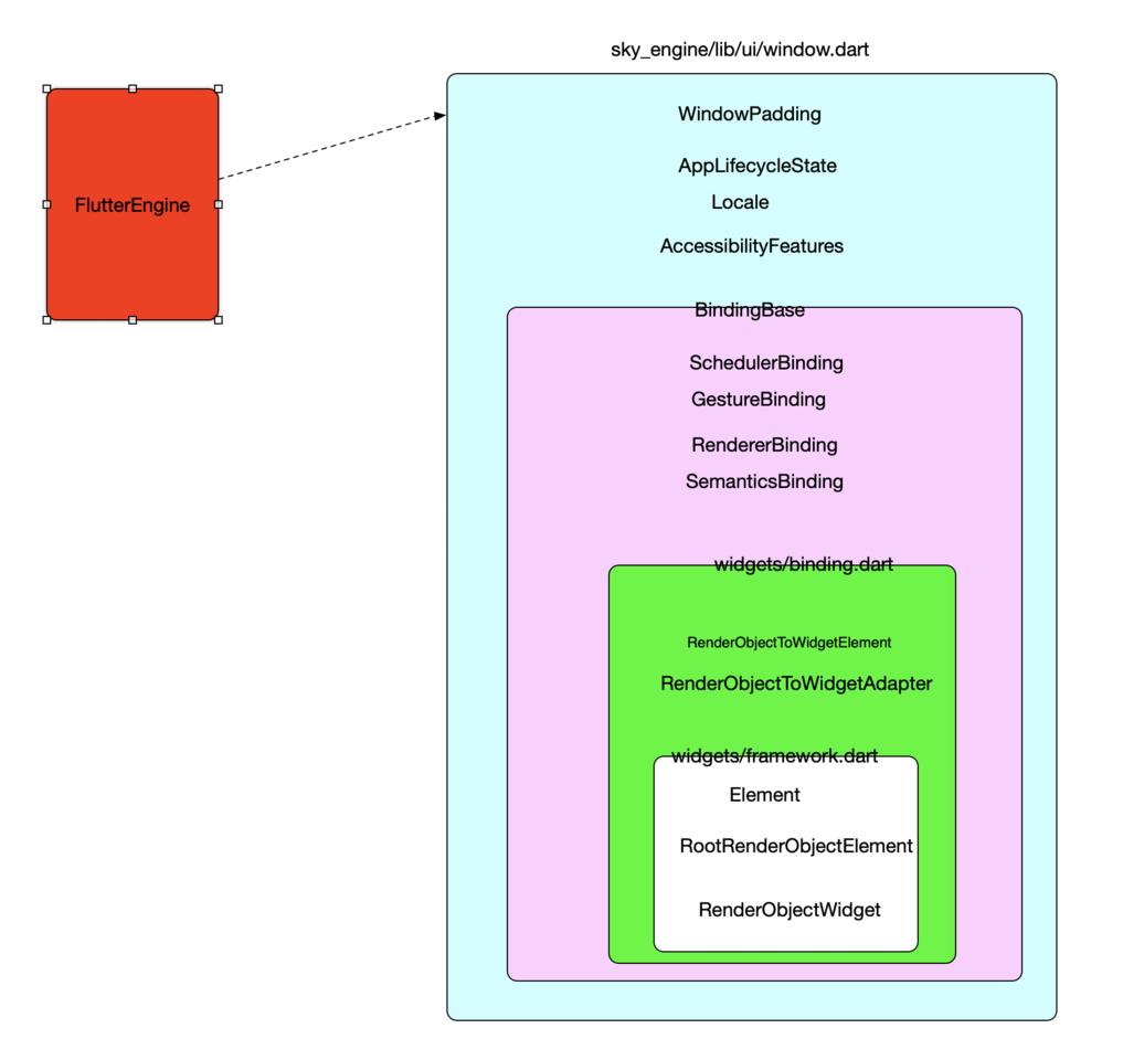 Flutter UI架構啟動過程-11