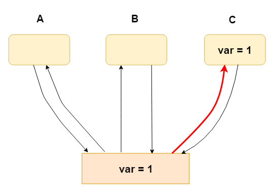 從軟體(Java/hotspot/Linux)到硬體(硬體架構)分析互斥操作的本質