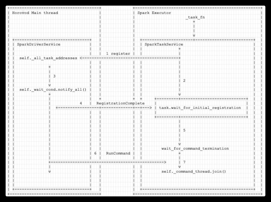 [原始碼解析] 深度學習分散式訓練框架 horovod (9) --- 啟動 on spark