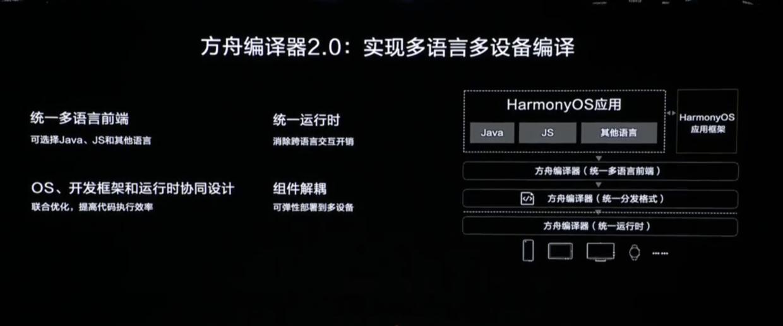 方舟編譯器2.0