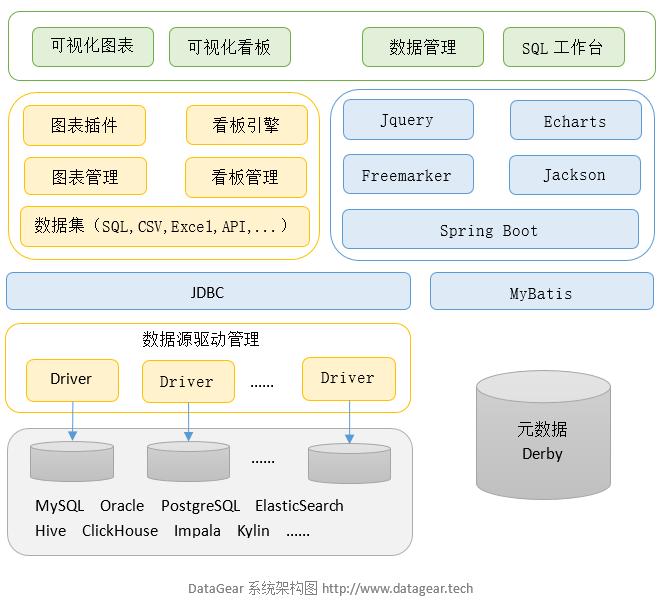 datagear架構圖