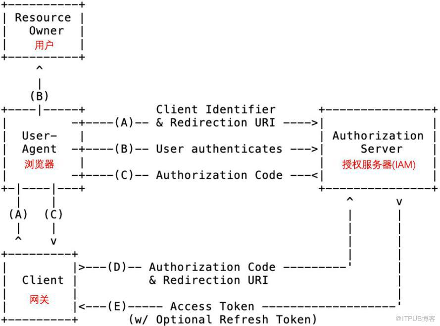 從五個方面入手,保障微服務應用安全