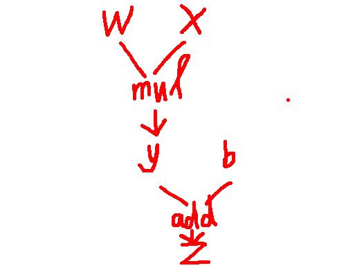 04_利用手寫數字問題引入深度神經網路