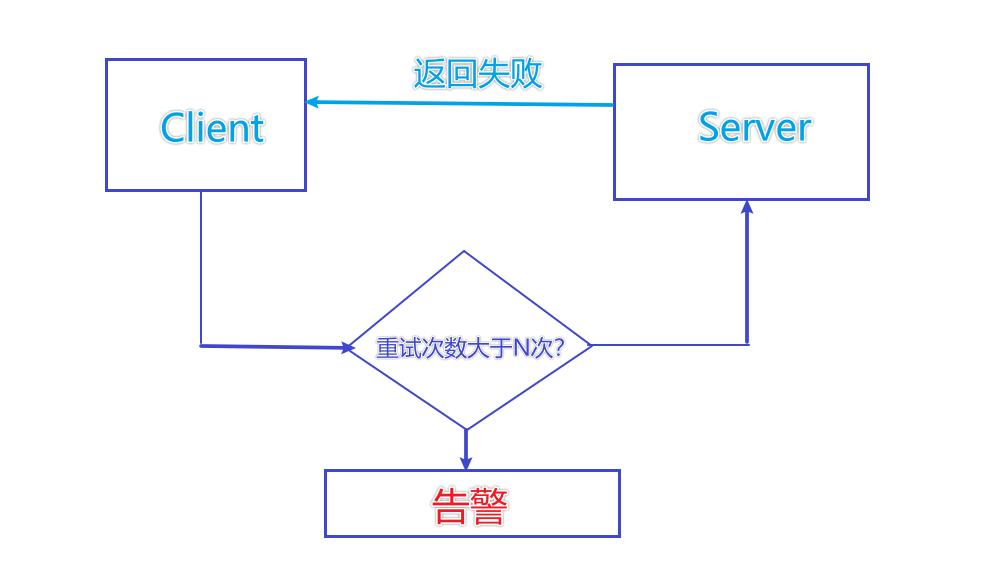 golang如何使用原生RPC及微服務簡述