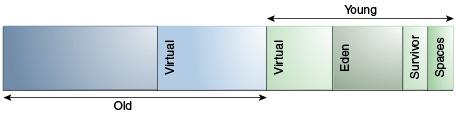 "☕【JVM技術指南】「JVM總結筆記」Java虛擬機器垃圾回收認知和調優的""思南(司南)""【下部】"