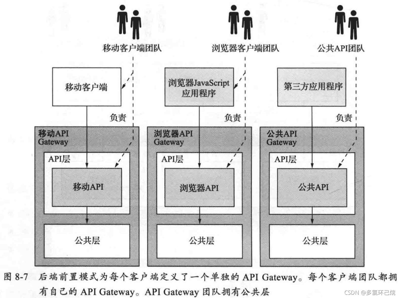 API Gateway的後端前置模式