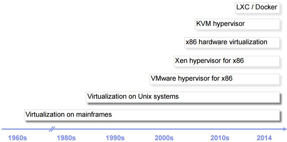 懂了!VMware/KVM/Docker原來是這麼回事兒