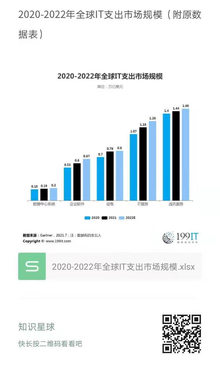 2020-2022年全球IT支出市場規模(附原資料表) 