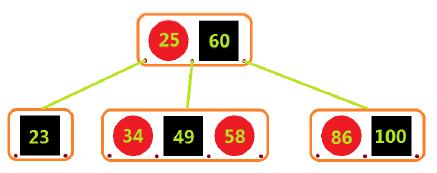 資料結構和演算法學習筆記十六:紅黑樹