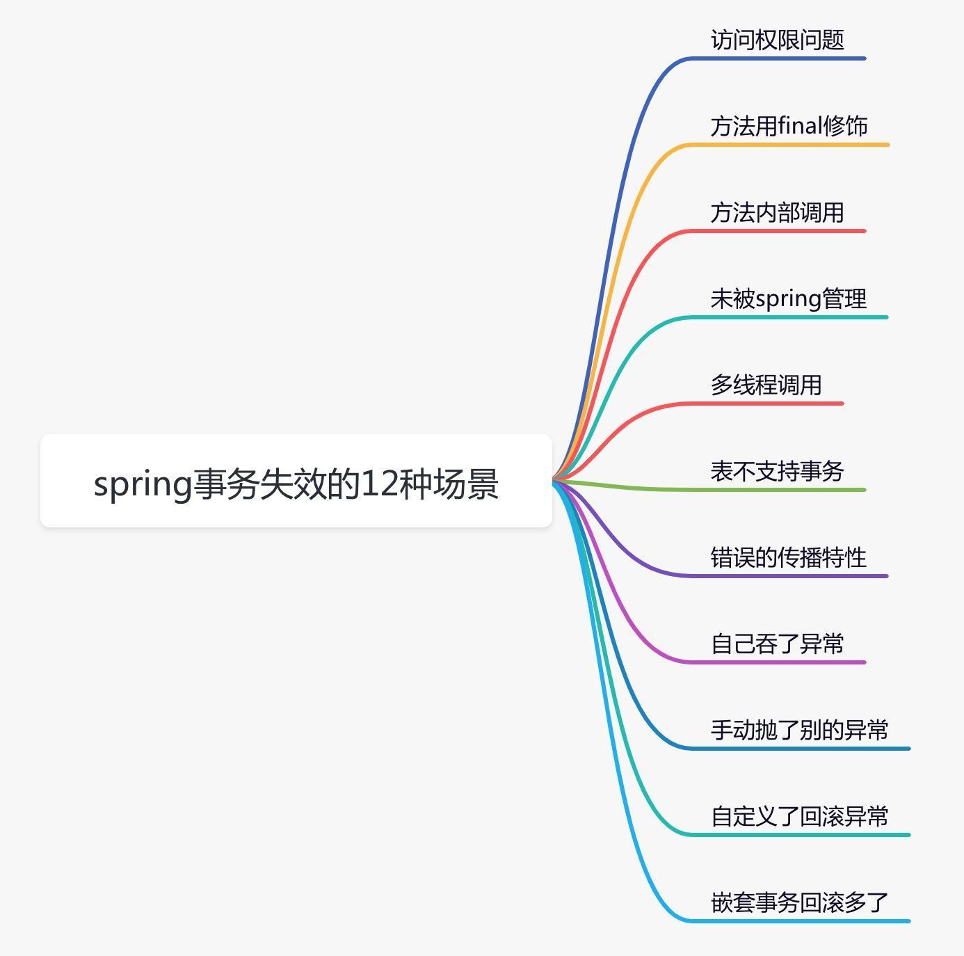 聊聊spring事務失效的12種場景,太坑了