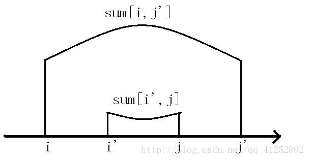 四邊形不等式優化DP