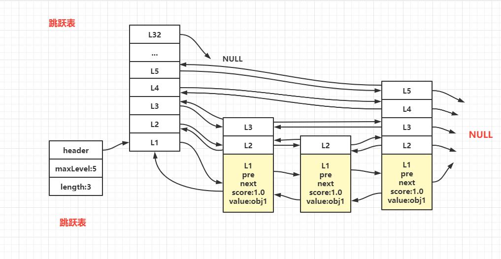 資料結構:跳躍連結串列
