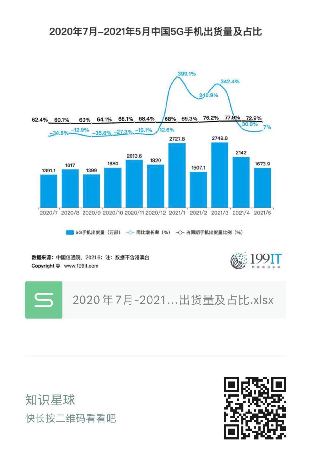 2020年7月-2021年5月中國5G手機出貨量及佔比(附原資料表) 