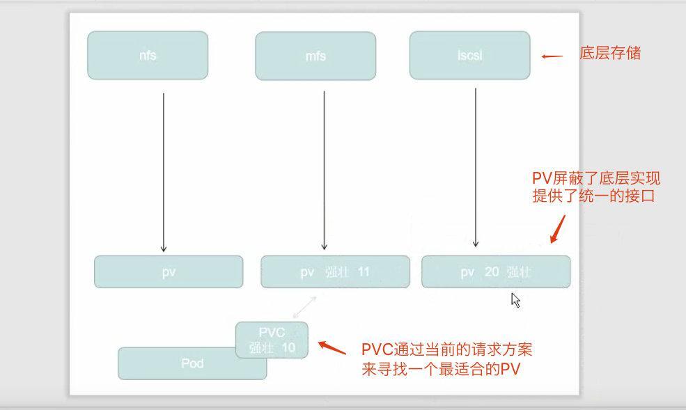 kubernetes系列(十四) - 儲存之PersistentVolume
