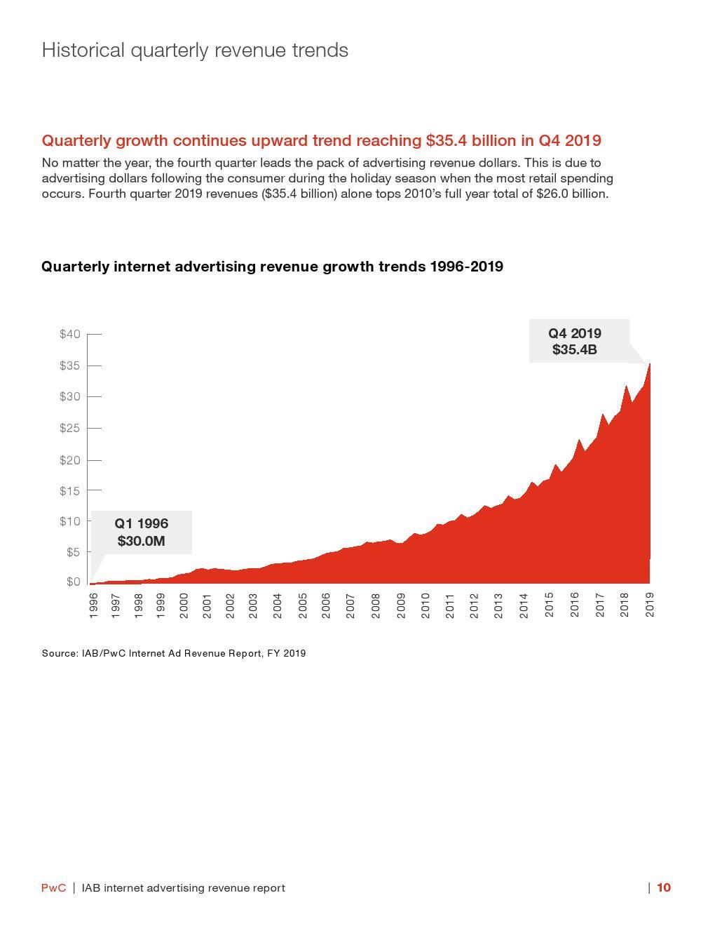 IAB:2019年美國網路廣告收入報告