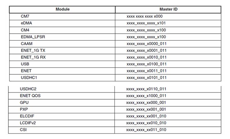 痞子衡嵌入式:i.MXRT全系列下FlexSPI外設AHB Master ID定義與AHB RX Buffer指定的異同