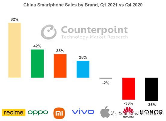 Counterpoint:2021年第一季度中國智慧手機市場僅增長5%
