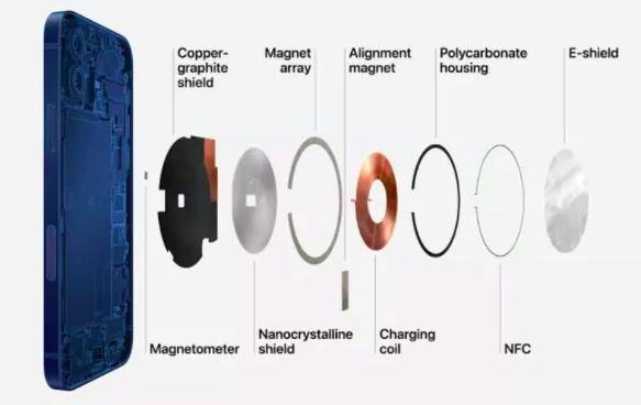 iPhone12及MagSafe 配件會對心臟起搏器等裝置造成干擾
