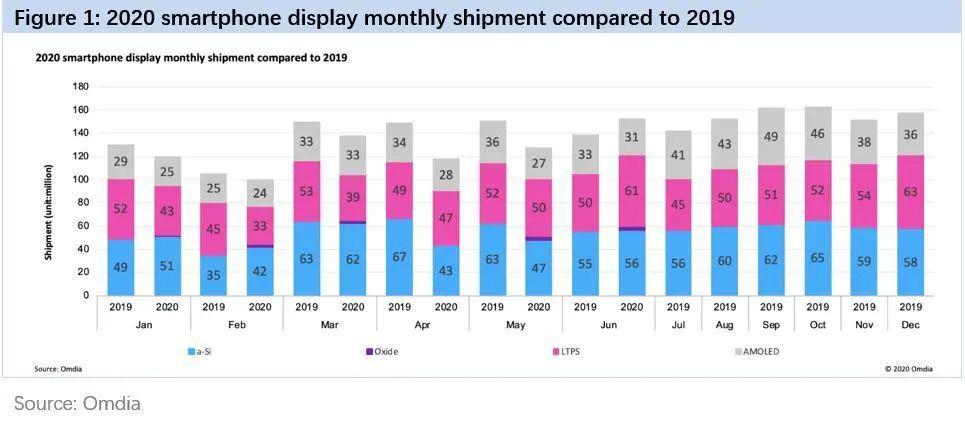 Omdia:2020年6月13家皮膚廠商智慧手機皮膚出貨1.53億  同比增長11%