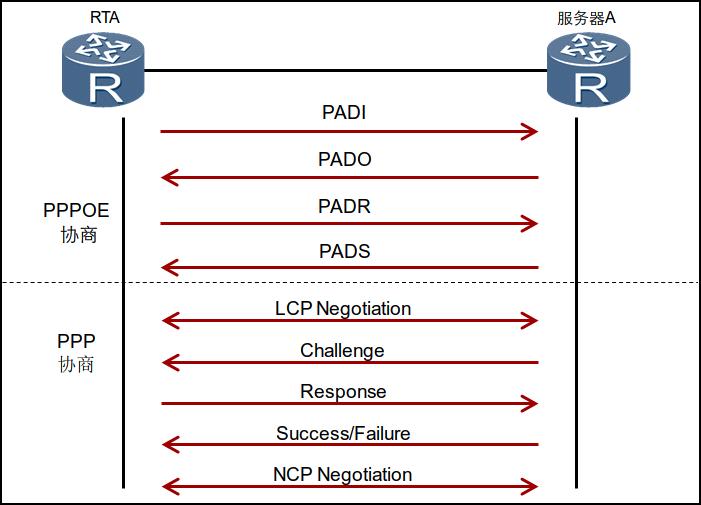 HCNA Routing&Switching之PPPoE協議