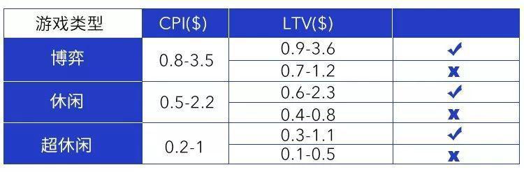 計算 ltv