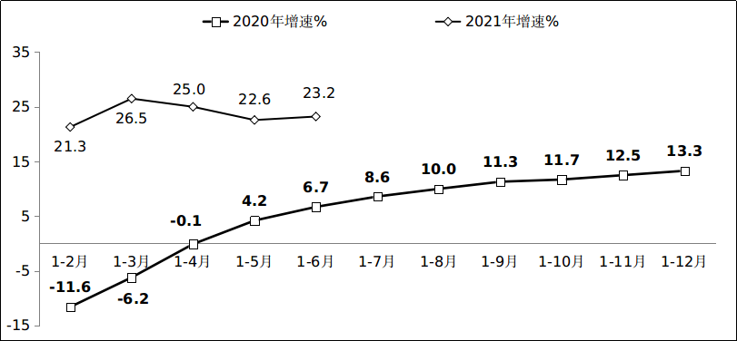 工信部:2021年上半年軟體業經濟執行情況