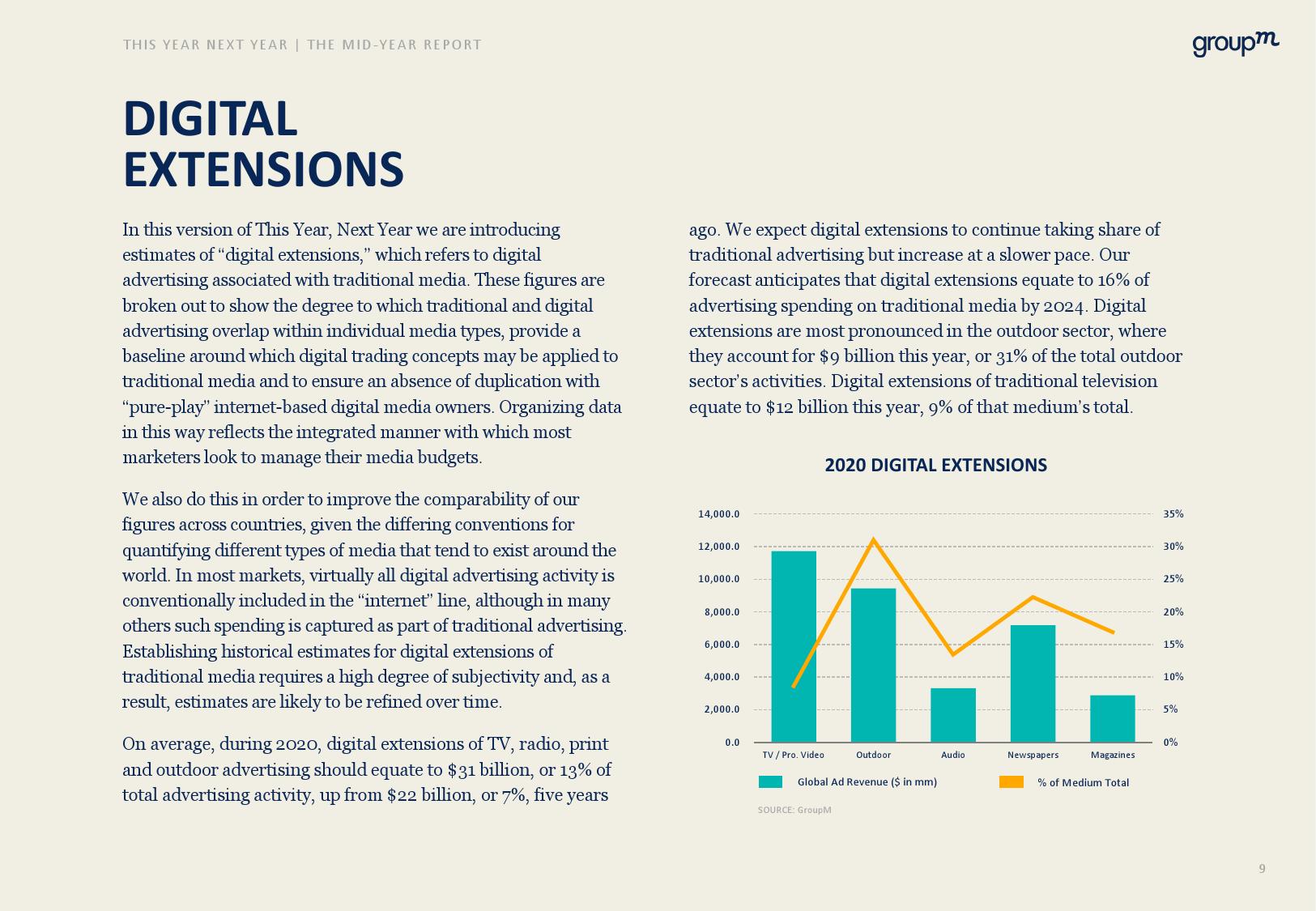 GroupM:2020年中全球媒體行業預測報告