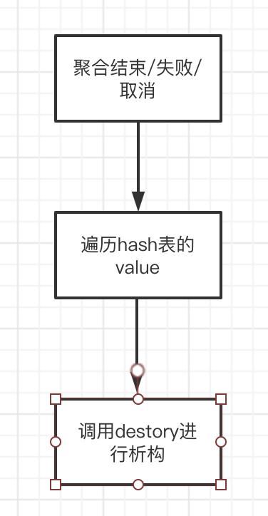 detory函式在聚合流程之中的作用