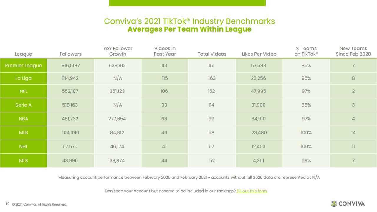Conviva:2021年度TikTok基準和戰略指南報告