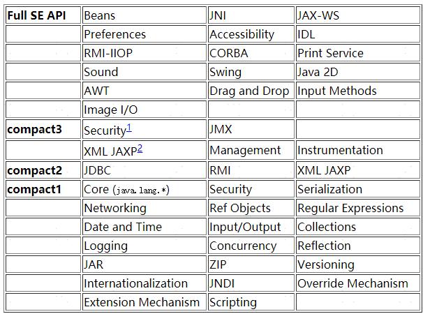 回首Java——再回首JDK