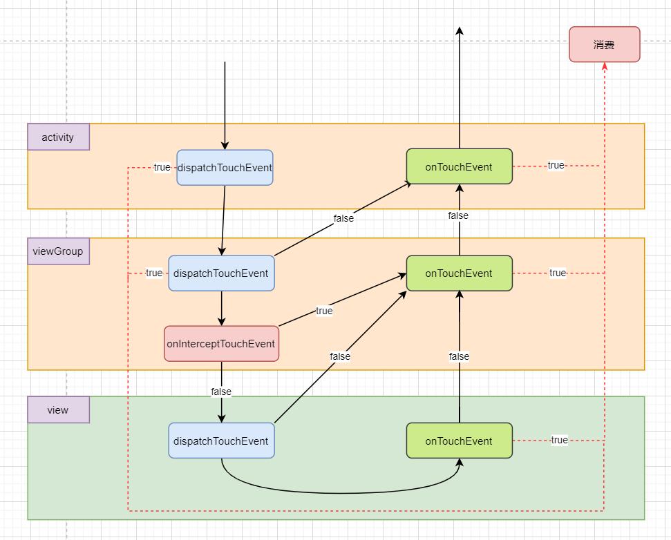 Android事件分發機制三:事件分發工作流程