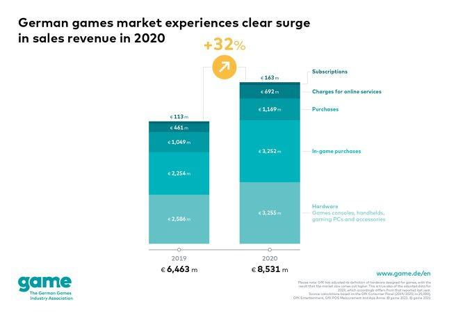 Game:2020年德國遊戲市場同比增長32%