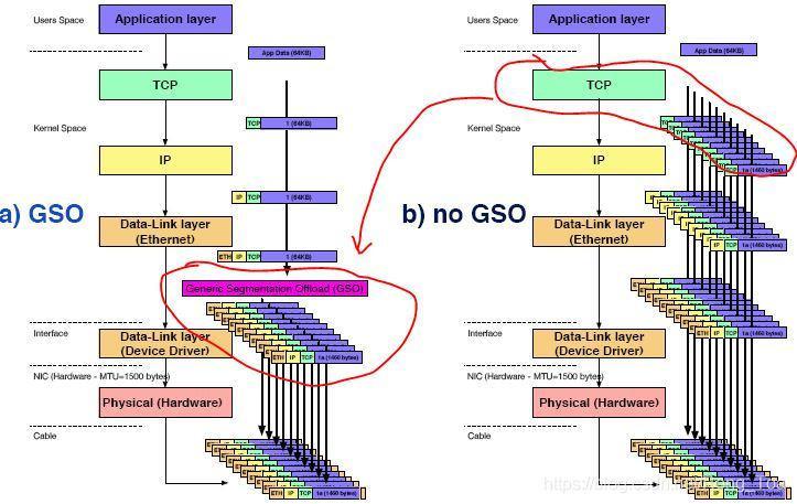Linux環境中的網路分段解除安裝技術 GSO/TSO/UFO/LRO/GRO