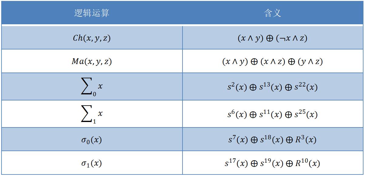 可搜尋加密技術 - 學習筆記(二)- 預備知識:HMAC-SHA256函式