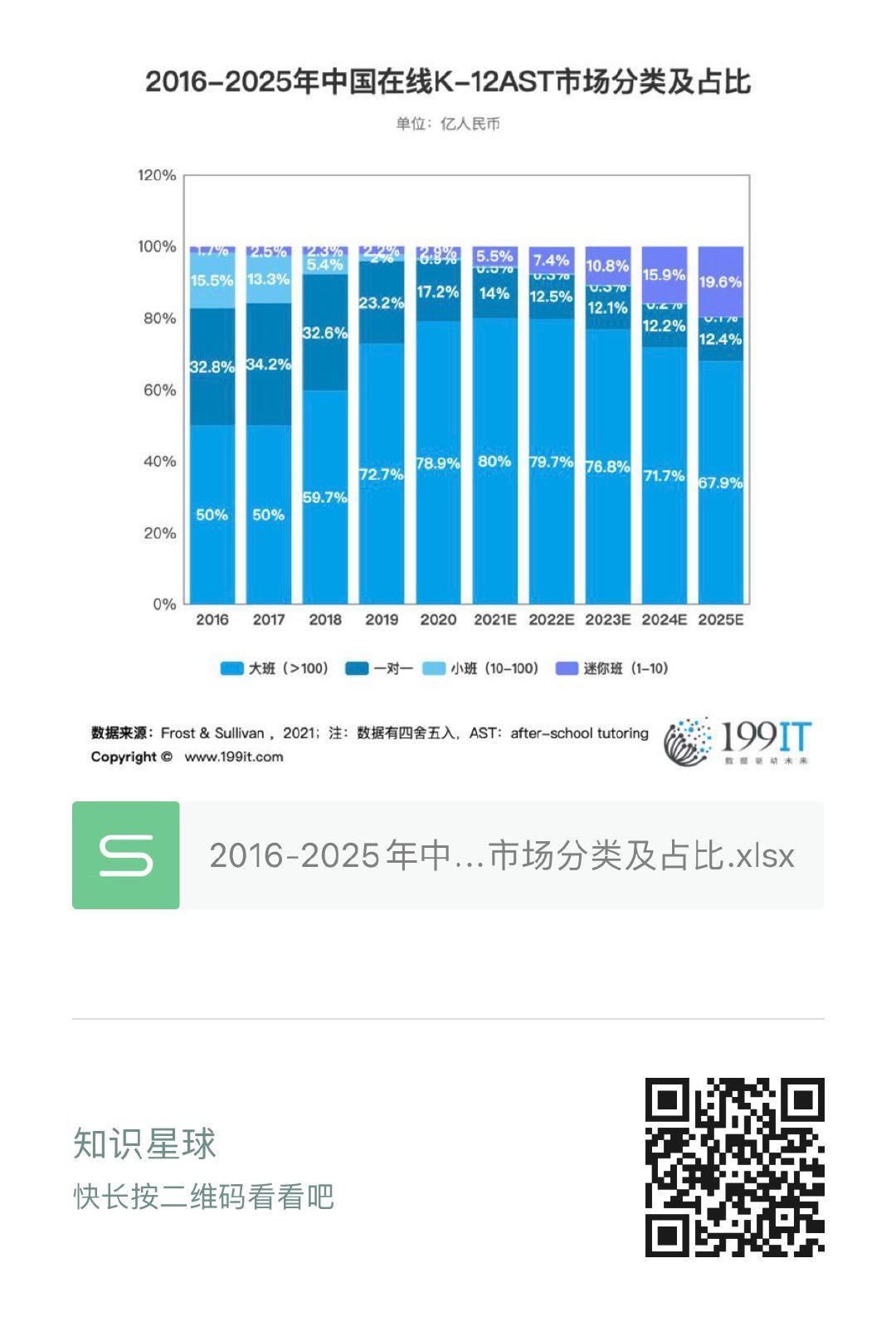 2016-2025年中國線上K-12AST市場分類及佔比(附原資料表) 