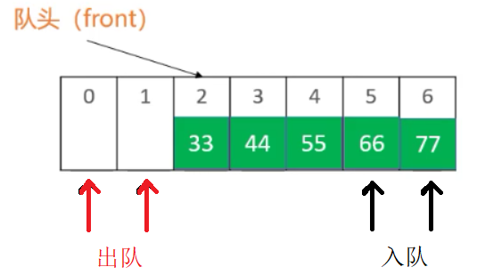 (超詳細)動手編寫 — 棧、佇列 ( Java實現 )
