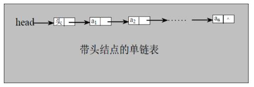 資料結構與演算法——連結串列 Linked List(單連結串列、雙向連結串列、單向環形連結串列-Josephu 問題)