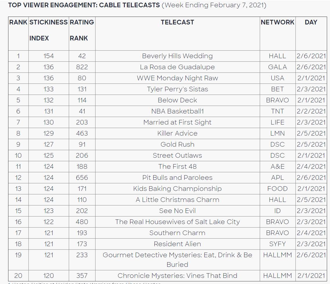 Comscore:2月第一週電視節目收視分析