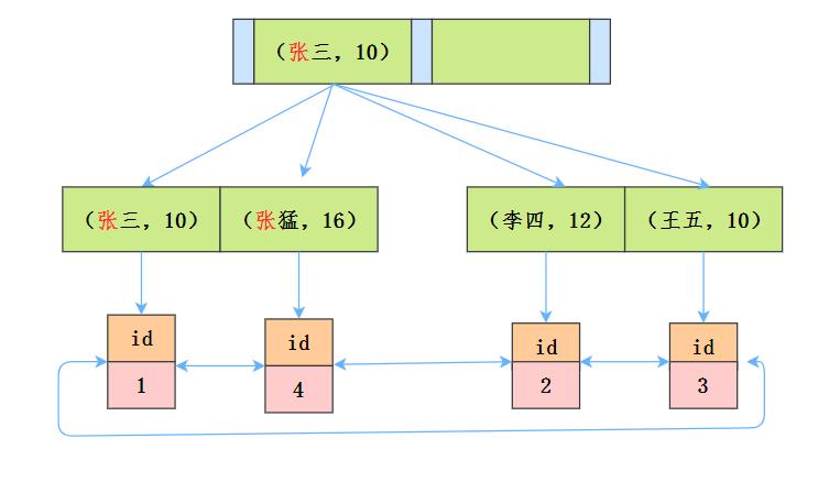 B+樹聯合索引