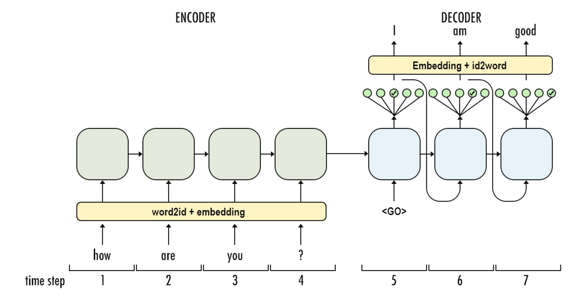 無所不能的Embedding4 - Doc2vec第二彈[skip-thought & tf-Seq2Seq原始碼解析]