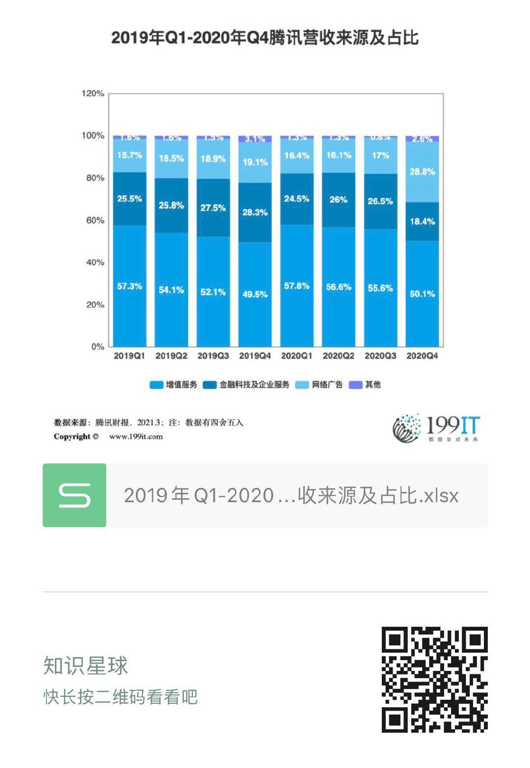 2019年Q1-2020年Q4騰訊營收來源及佔比(附原資料表) 