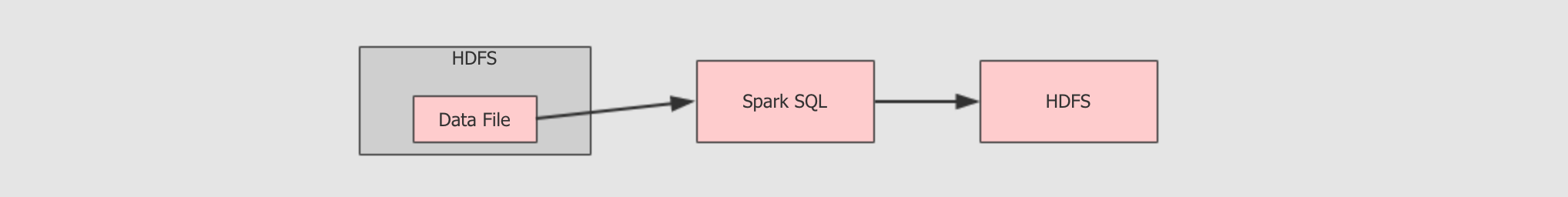 Spark學習進度11-Spark Streaming&Structured Streaming