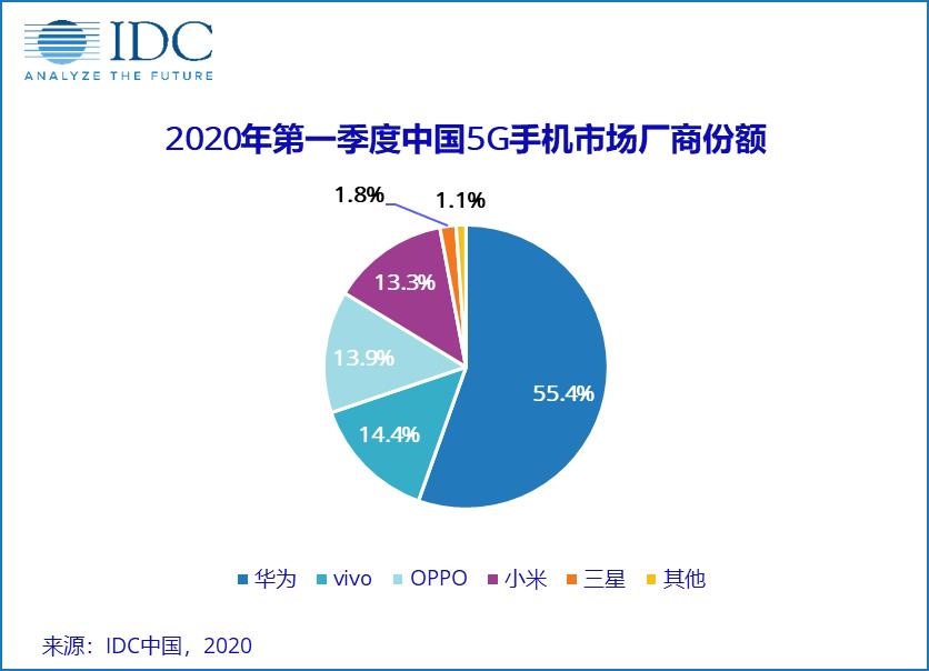 IDC:2020年Q1中國智慧手機市場出貨量約6660萬臺  同比下降20.3%