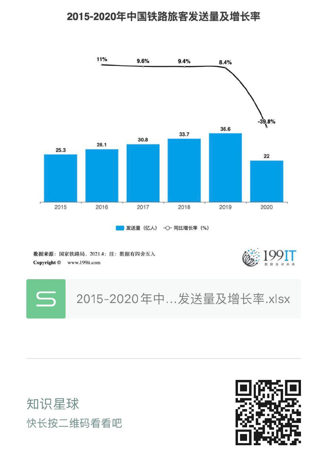 2015-2020年中國鐵路旅客傳送量及增長率(附原資料表) 
