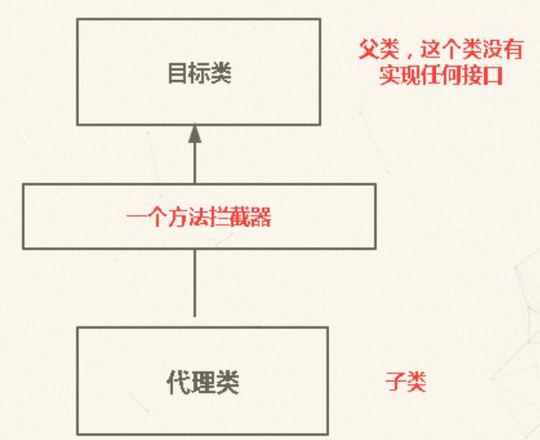 代理模式詳解
