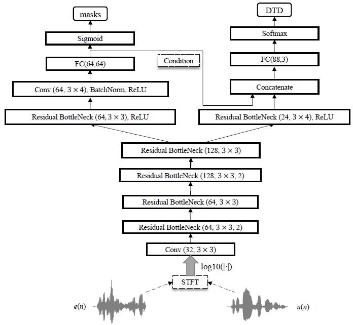 基於深度學習的回聲消除系統與Pytorch實現