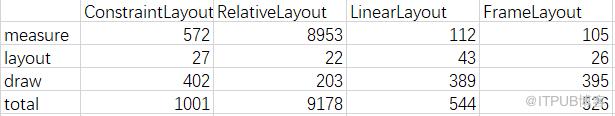 Android自定義view中,onDraw和onLayout對比