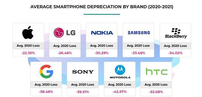 BankMyCell:2020年品牌智慧機保值率 Android貶值率是iPhone的兩倍