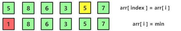 圖解選擇排序及演算法優化(Java實現)