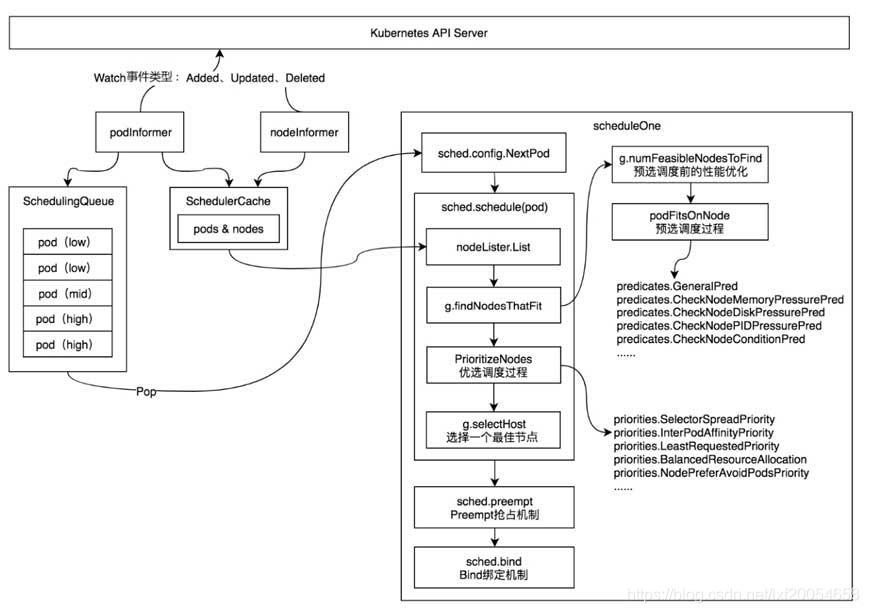 kubernetes叢集內排程與負載均衡